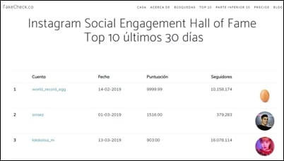 Fake Check Top engagement social