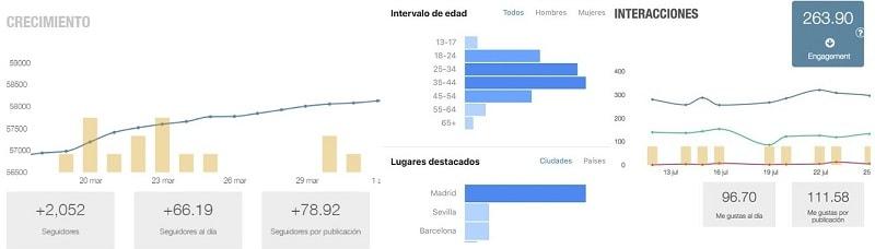 estadísticas instagram
